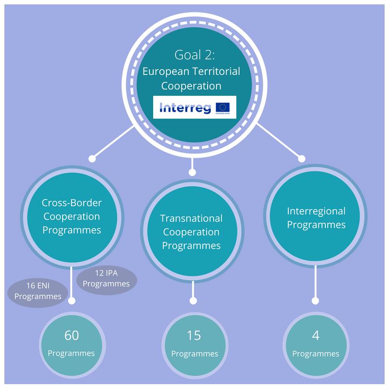 Infographic: Interreg structure